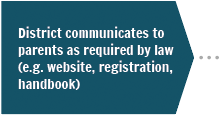 Step 1 - District communicates to parents as required by law (website, registration, handbook)