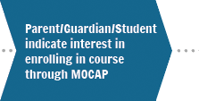 Step 2. Parent/Guardian/Student indicate interest in enrolling course through MOCAP