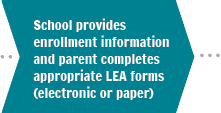Step 3. School provides enrollment info & parent completes appropriate LEA forms (electronic or paper)