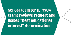 "Step 4. School team (or IEP/504 team) reviews request and makes ""best educational interest"" determination"